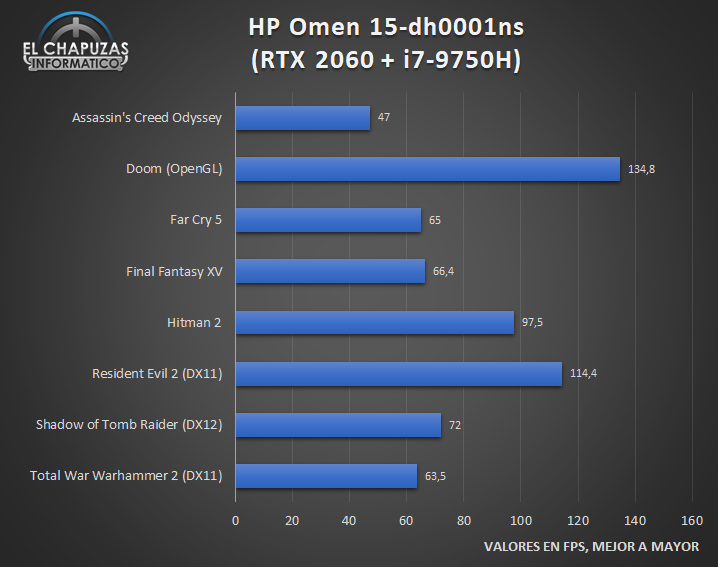 HP Omen 15 dh0001ns Juegos 1 25