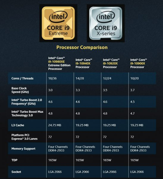 Core i9-10980XE vs Core i9-10940X vs Core i9-10920X vs Core i9-10900X