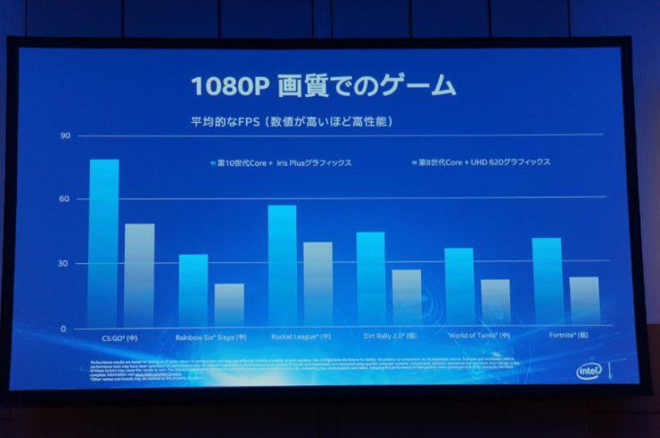 Benchmark iGPU Intel Gen11