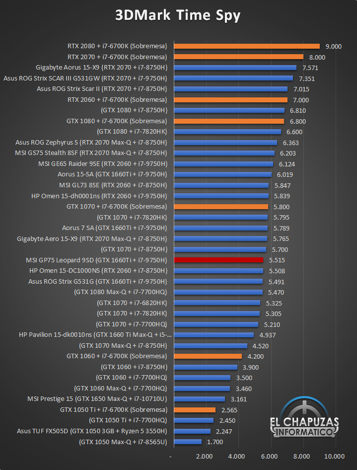 MSI GP75 Leopard 9SD Benchmarks 2 20