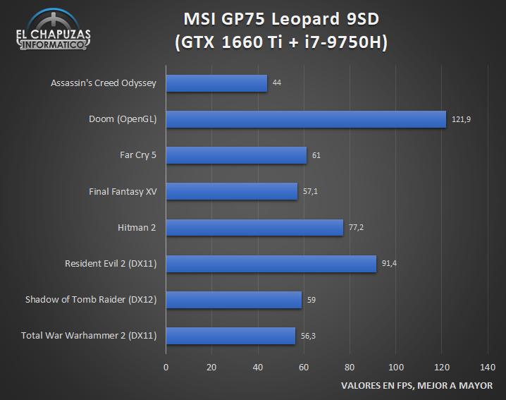 MSI GP75 Leopard 9SD Juegos 1 23