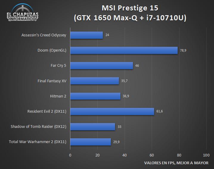 MSI Prestige 15 Juegos 1 23
