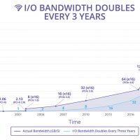 Las especificaciones del PCI-Express 6.0 se anunciarán en el 2021