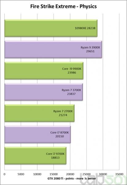 Review Intel Core i9 10980XE benchmark 3D juegos 2 413x600 8