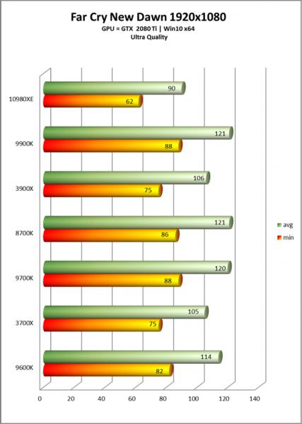 Review Intel Core i9 10980XE benchmark 3D juegos 3 427x600 9