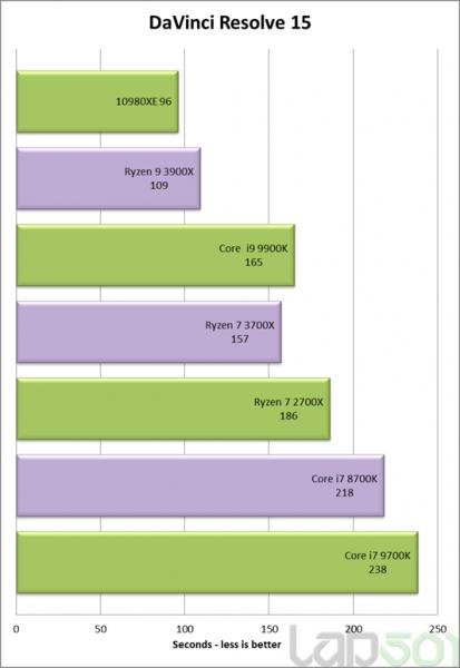 Review Intel Core i9 10980XE benchmark sintetico 1 413x600 4