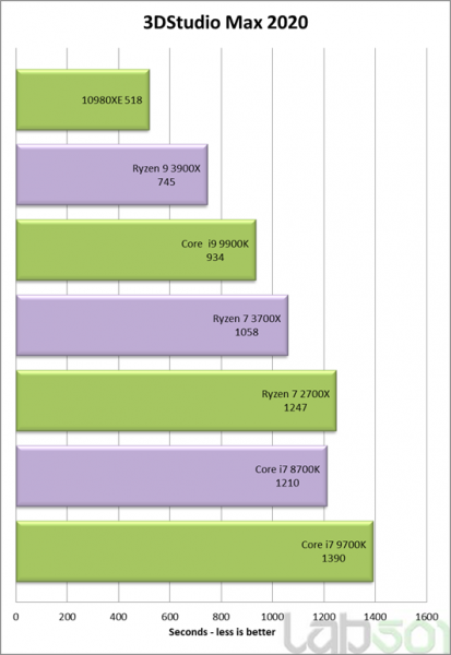 Review Intel Core i9 10980XE benchmark sintetico 2 413x600 3