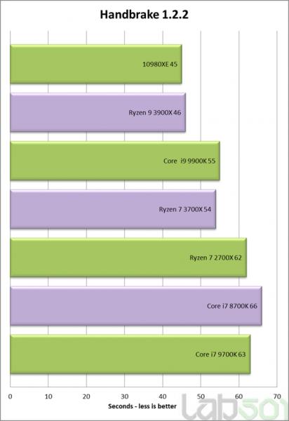 Review Intel Core i9 10980XE benchmark sintetico 4 412x600 1