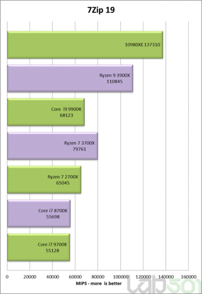 Review Intel Core i9 10980XE benchmark sintetico 5 412x600 5