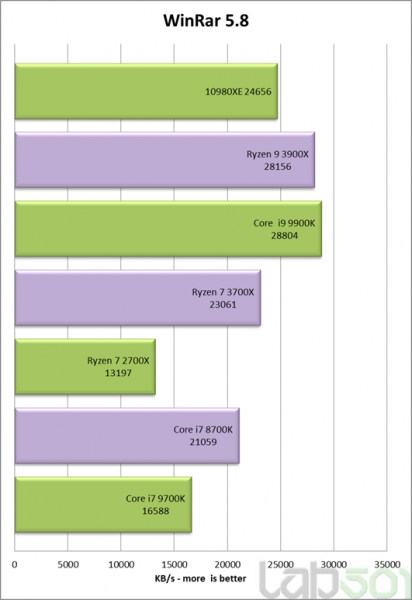 Review Intel Core i9 10980XE benchmark sintetico 6 412x600 6