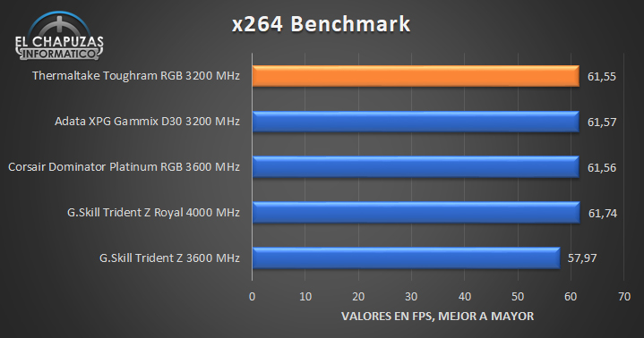 Thermaltake Toughram RGB - Tests 6