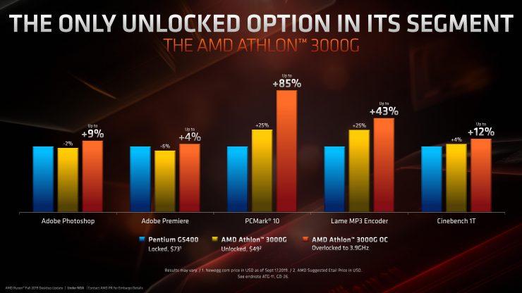Athlon 3000G vs Intel Pentium G5400