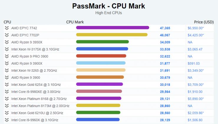 Benchmark AMD Ryzen 9 3950X