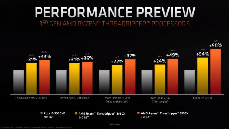 Ryzen Threadripper 3970X vs Ryzen Threadripper 3960X
