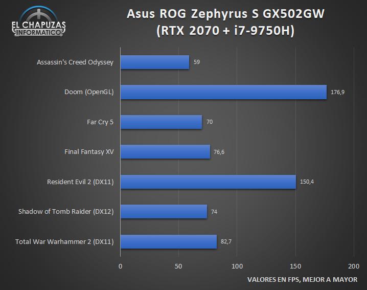 Asus ROG Zephyrus S GX502GW Juegos 1 30