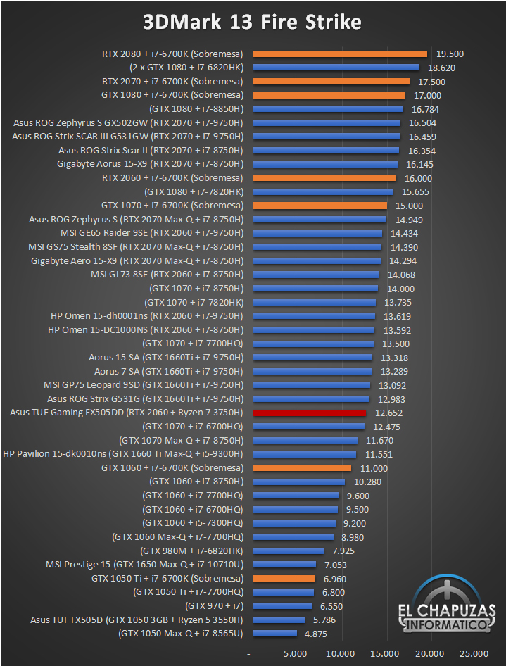 Asus TUF Gaming FX505DD Benchmarks 1 20
