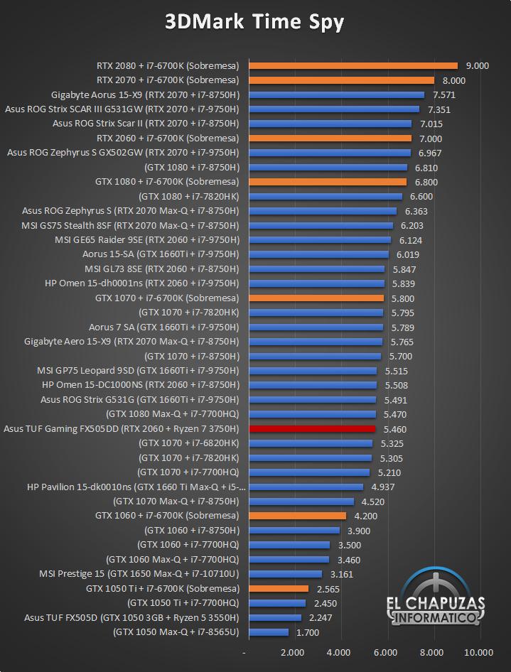 Asus TUF Gaming FX505DD Benchmarks 2 21