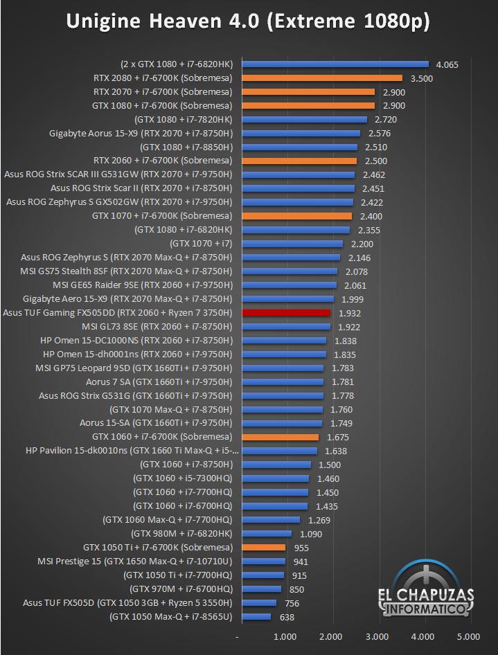 Asus TUF Gaming FX505DD Benchmarks 4 23