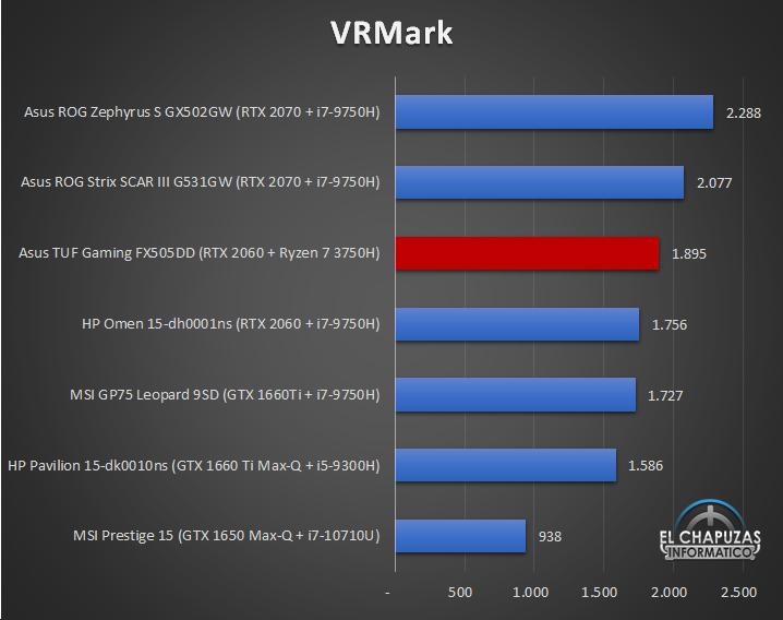Asus TUF Gaming FX505DD Benchmarks 6 25