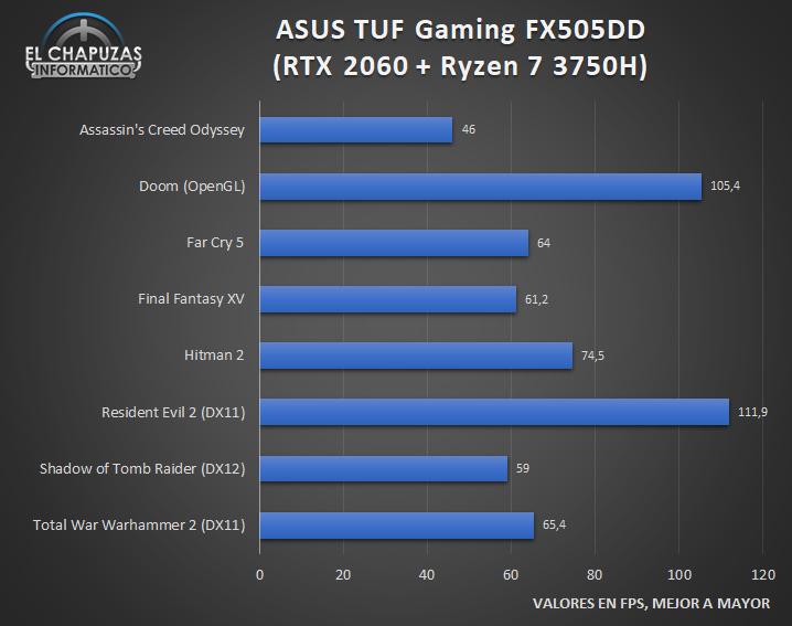 Asus TUF Gaming FX505DD Juegos 1 26