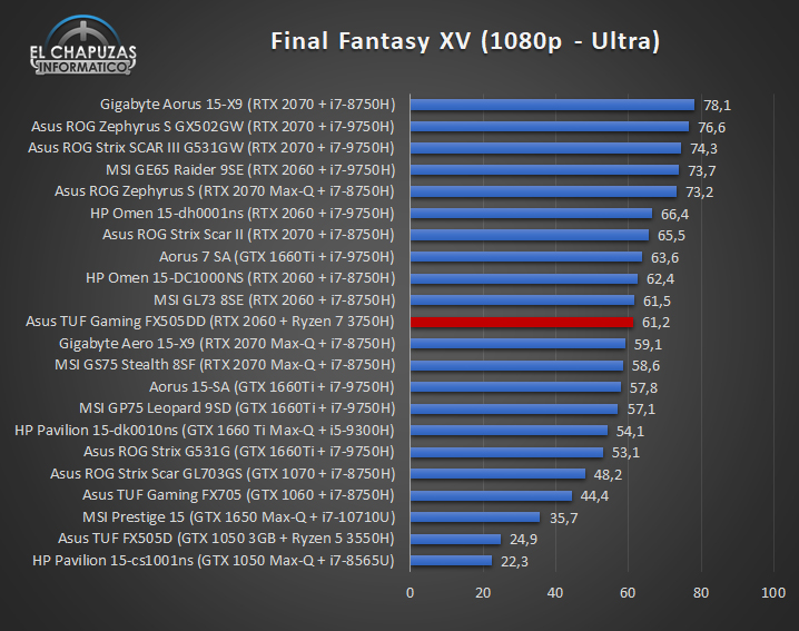 Asus TUF Gaming FX505DD Juegos 5 30