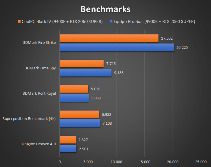 CoolPC Black IV - Benchmarks