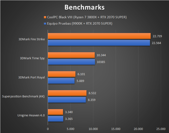 CoolPC Black VIII - Benchmarks