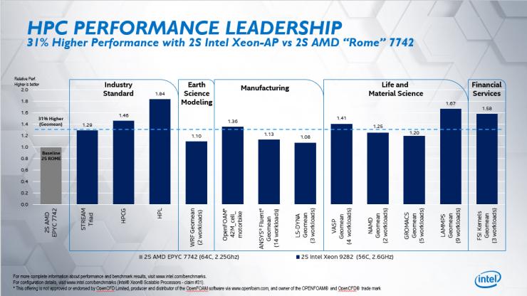 Intel Xeon Platinum 9282 vs AMD EPYC 7742 1 740x416 1