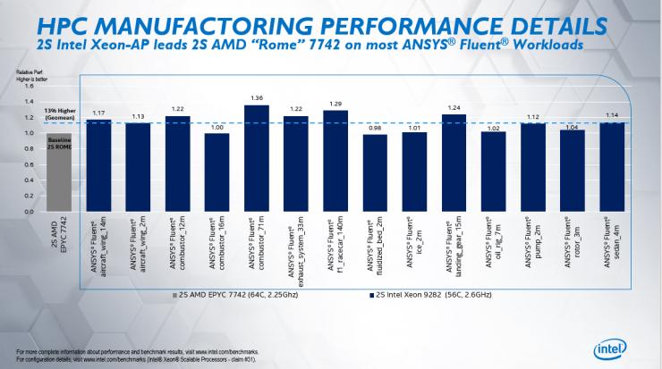 Intel Xeon Platinum 9282 vs AMD EPYC 7742 2 740x413 2