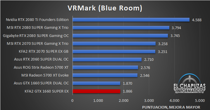 KFA2 GeForce GTX 1660 SUPER EX Benchmarks 6 29