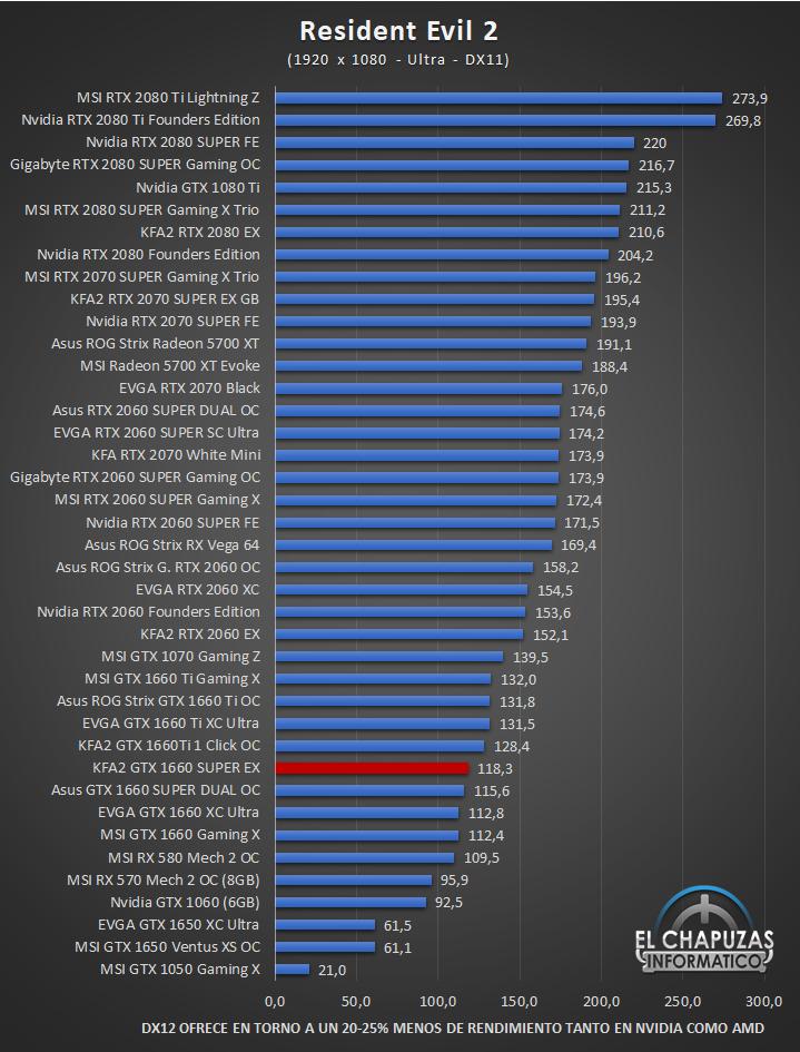 KFA2 GeForce GTX 1660 SUPER EX Juegos 11 40