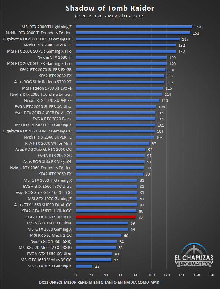KFA2 GeForce GTX 1660 SUPER EX Juegos 12 41