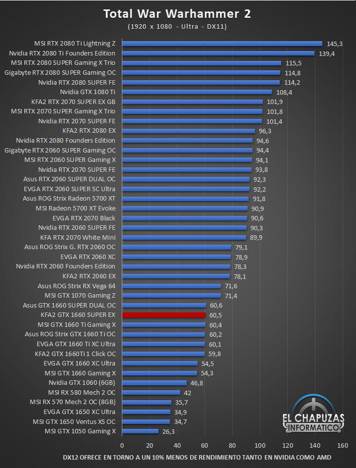 KFA2 GeForce GTX 1660 SUPER EX Juegos 13 42