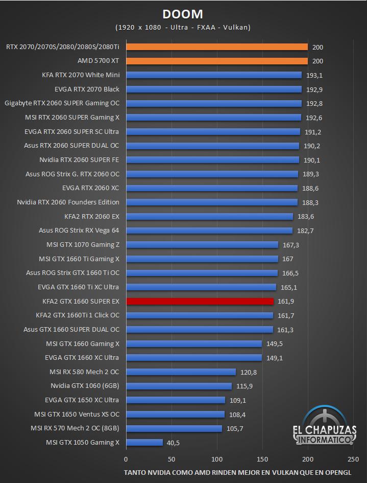 KFA2 GeForce GTX 1660 SUPER EX Juegos 5 34
