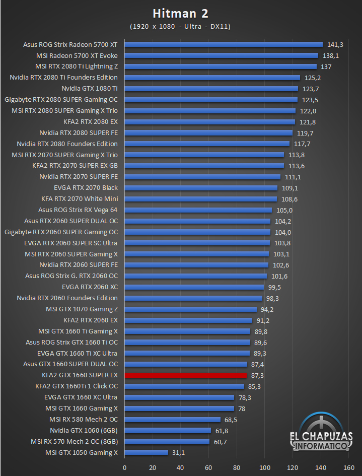 KFA2 GeForce GTX 1660 SUPER EX Juegos 8 37