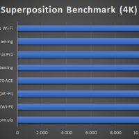 MSI MPG X570 Gaming Edge Wi Fi Benchmarks 14 200x200 34