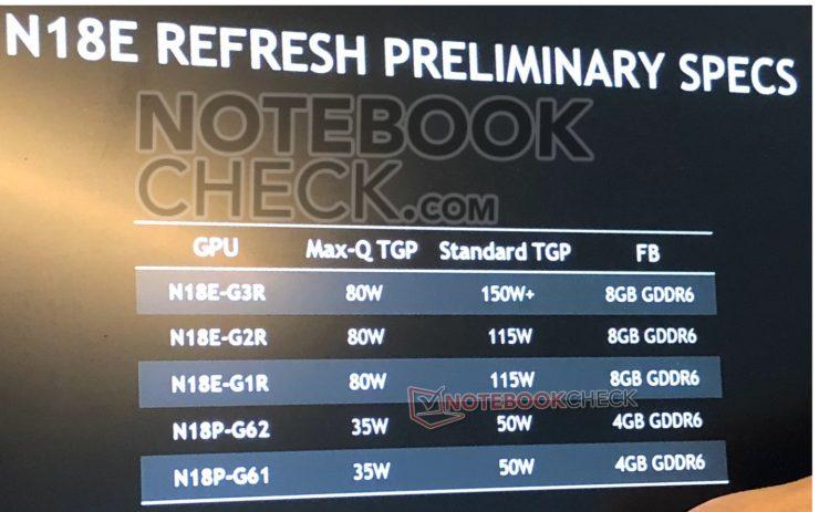 Nvidia GeForce SUPER Mobile