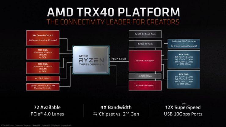 AMD TRX40