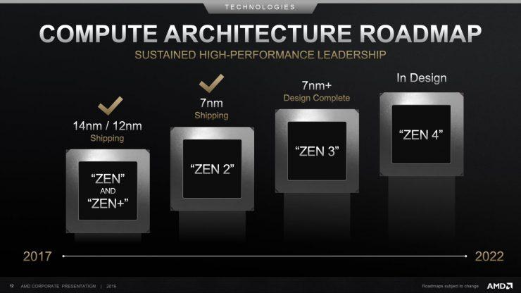 Roadmap arquitectura AMD Zen 2017 a 2022 740x416 0