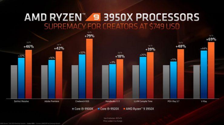 Ryzen 9 3950X vs Core i9 9900K 2 740x416 2