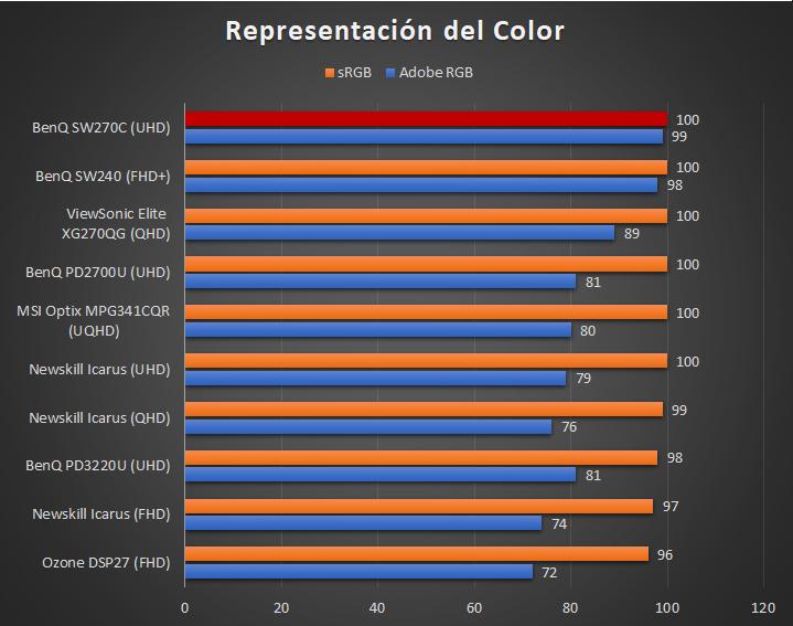 BenQ SW270C - Comparativa Color