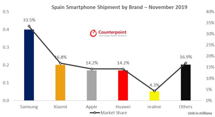 Cuota de mercado smartphones españa noviembre 2019 740x405 0