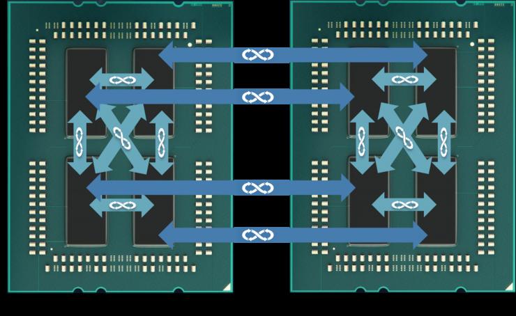 Esquema CPU Infinity Fabric 740x454 0