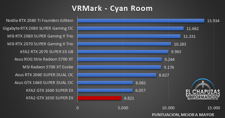 KFA2 GeForce GTX 1650 SUPER EX Benchmarks 5 25