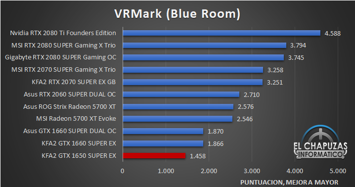 KFA2 GeForce GTX 1650 SUPER EX Benchmarks 6 26