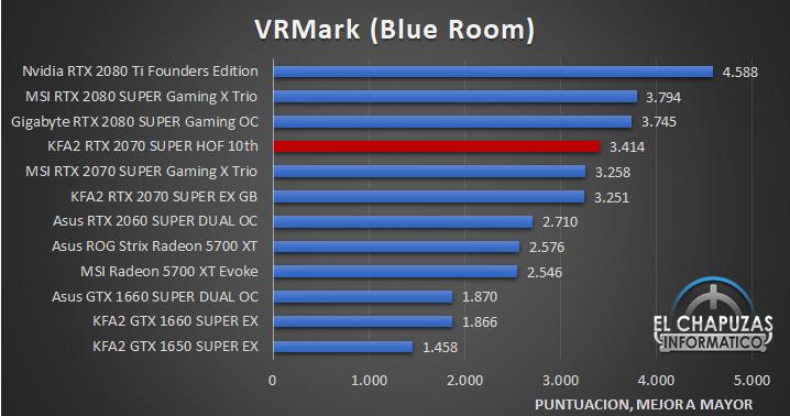 KFA2 GeForce RTX 2070 SUPER HOF 10th Anniversary Edition 25 Benchmarks 7 37