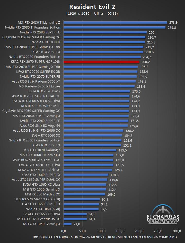 KFA2 GeForce RTX 2070 SUPER HOF 10th Anniversary Edition Juegos Full HD 10 47