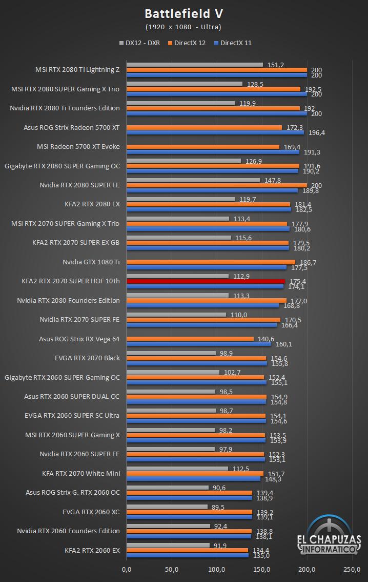 KFA2 GeForce RTX 2070 SUPER HOF 10th Anniversary Edition Juegos Full HD 4 41
