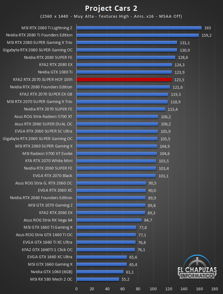 KFA2 GeForce RTX 2070 SUPER HOF 10th Anniversary Edition Juegos QHD 10 59