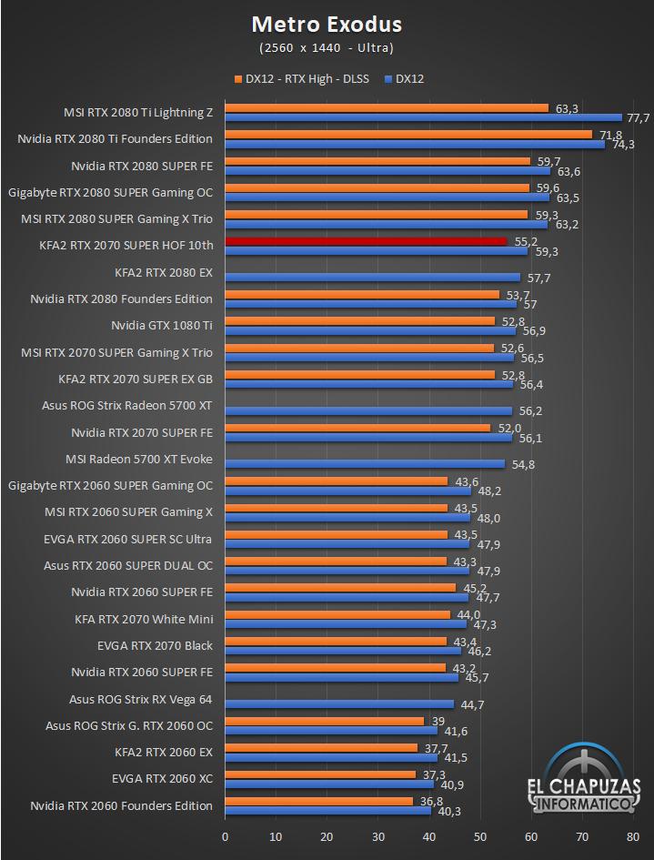 KFA2 GeForce RTX 2070 SUPER HOF 10th Anniversary Edition Juegos QHD 9 58